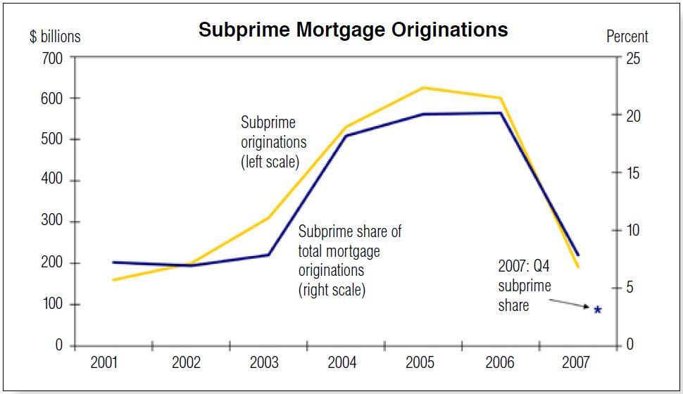 u s subprime crisis